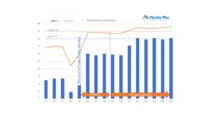 Contact Centre performance improvement